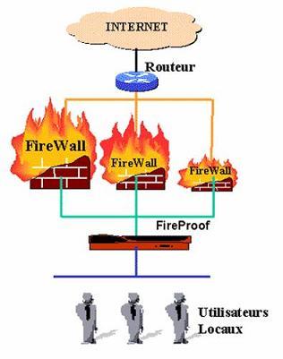 Firewall avec FireProof