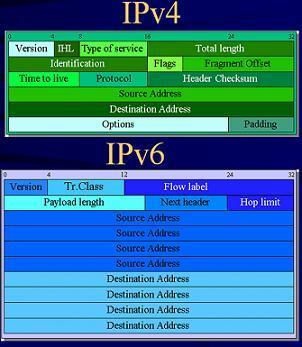Entete IPV6